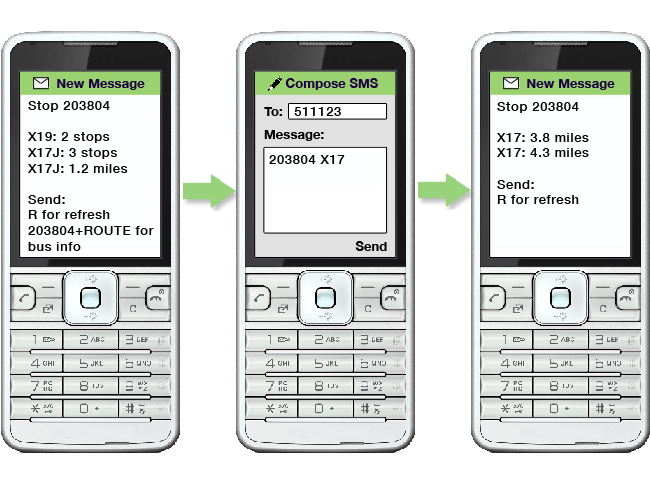 an image showing the stop code 203804 texted to 511123/  There is a response for multiple routes, the X19 and the X17J/  The user responds by texting 203804 X17 to the number 511123/  There is a response showing only the X17 buses which are approaching stop 203804/
