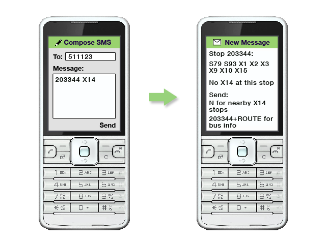 an image showing the message 203344 X14 texted to 511123/  There is a response listing the S79, S94, X1, X2, X3, X9, X10, X15 routes and saying there is no X14 at this stop/