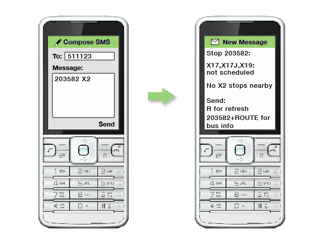 an image showing the message 203582 X2 texted to 511123/  There is a response aying the X17, X17J and X19 are not scheduled and there are no X2 stops nearby/